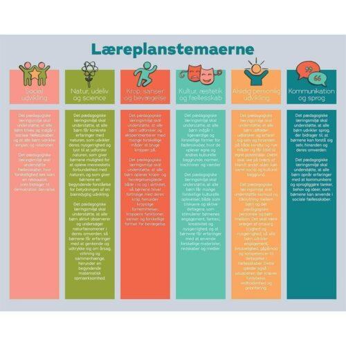 Læreplanstemaer med beskrivelser - Vægramme-0