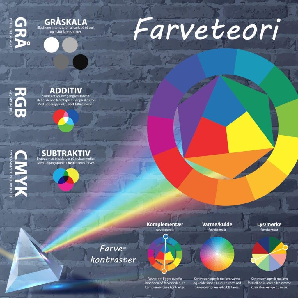 Haandvaerkogdesign Farveteorier Skilteplade 1000x1000