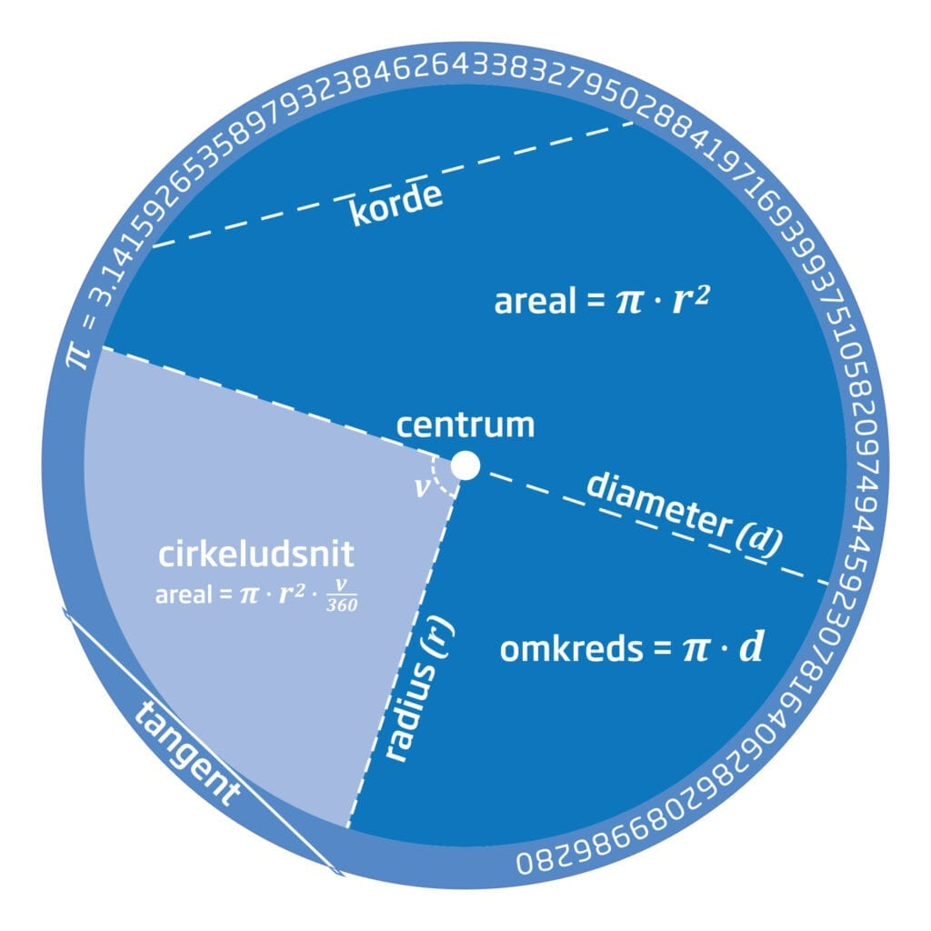 Matematik Pi cirkel Skilteplade Oe1000