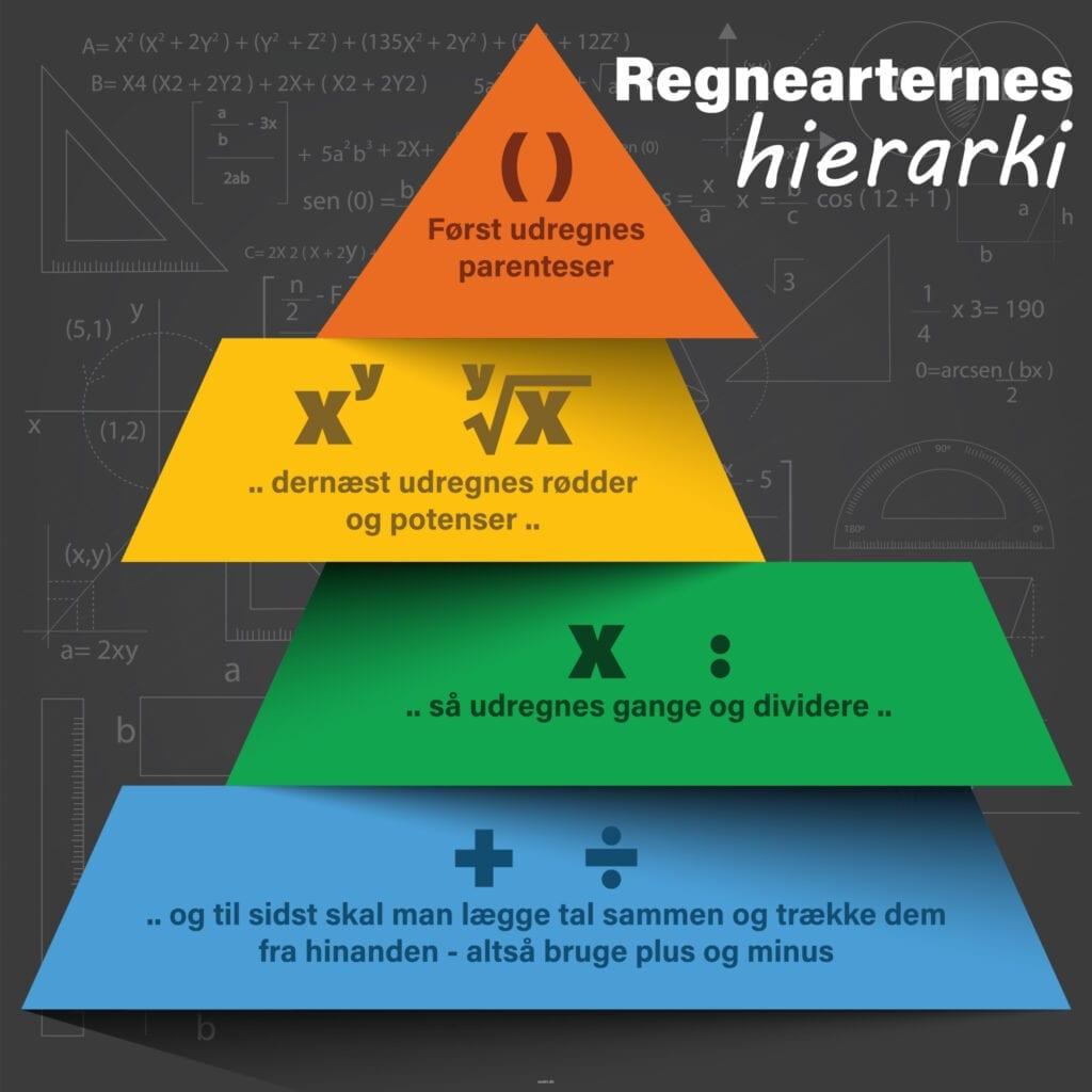 Matematik Regnearternes hieraki Skilteplade 1000x1000