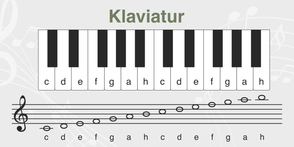 Musik Klaviatur Skilteplade 600x1200