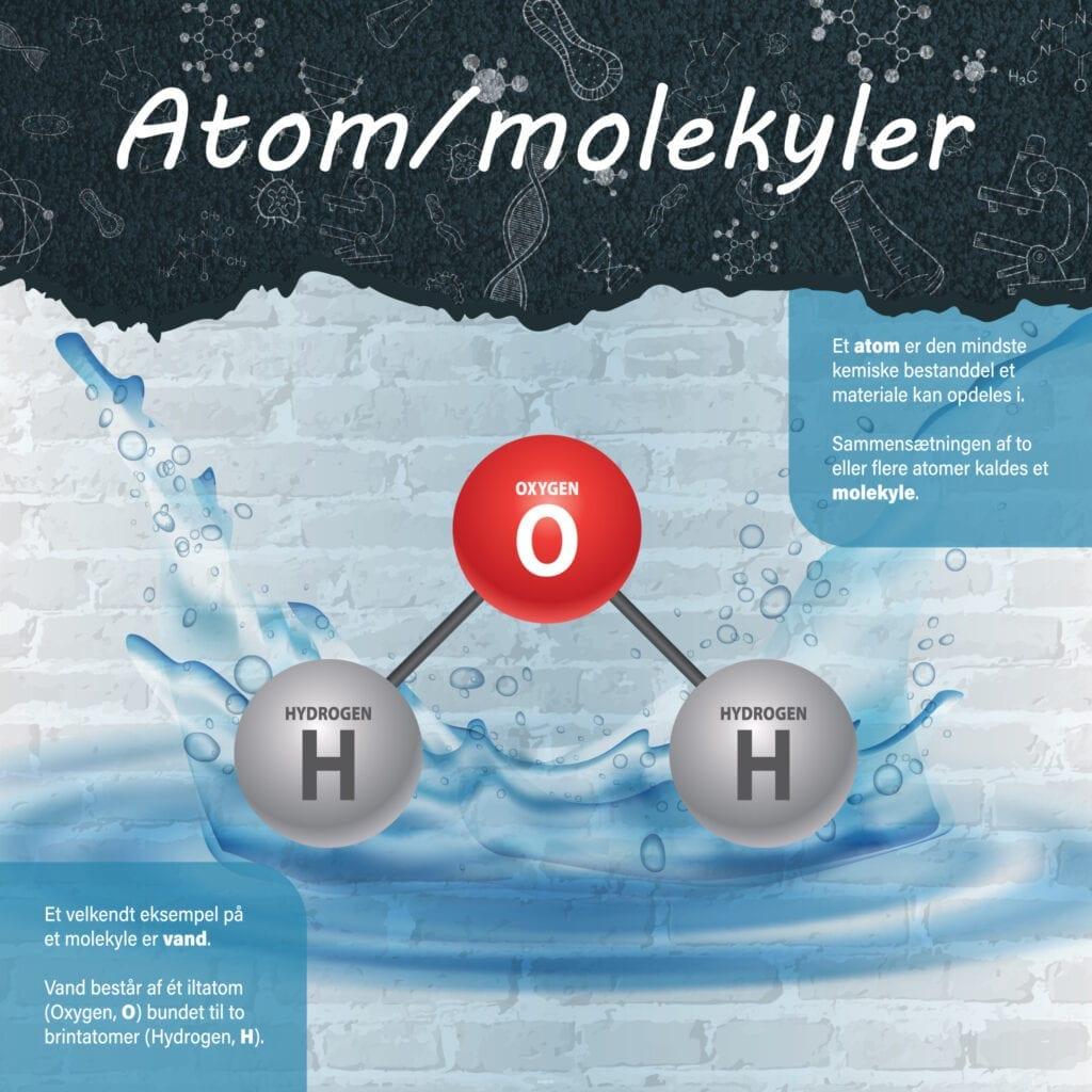 Naturfag Atom molekyler Skilteplade 1000x1000