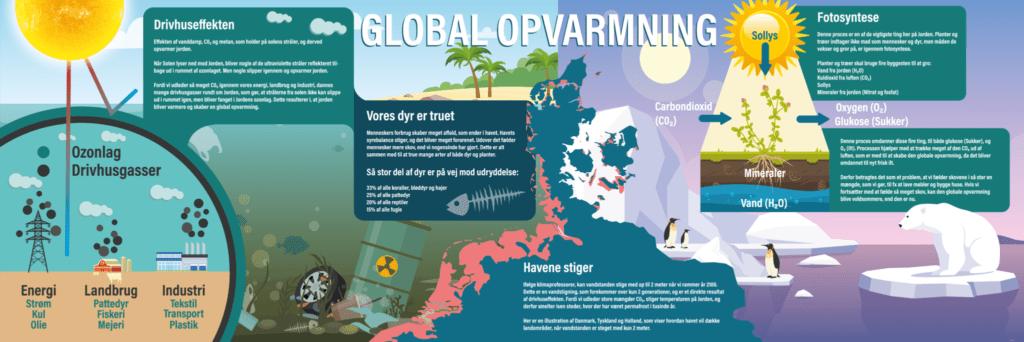 Naturfag GlobalOpvarmning skilteplade 1000x3000 g