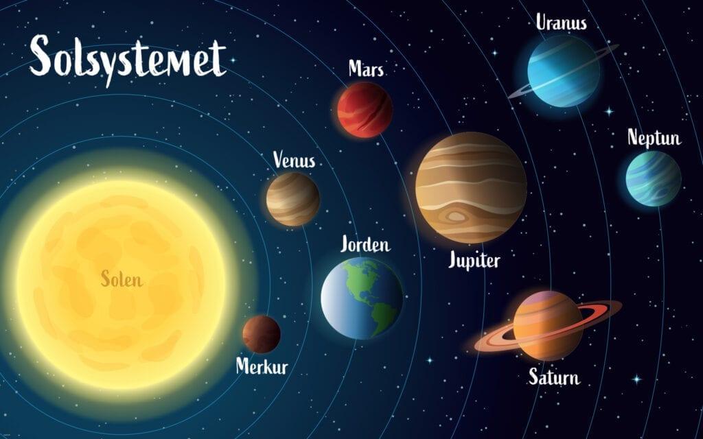 Naturfag Solsystem simpel Skilteplade 1000x1600
