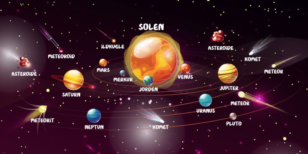 Naturfag Solsystem Skilteplade 1000x2000