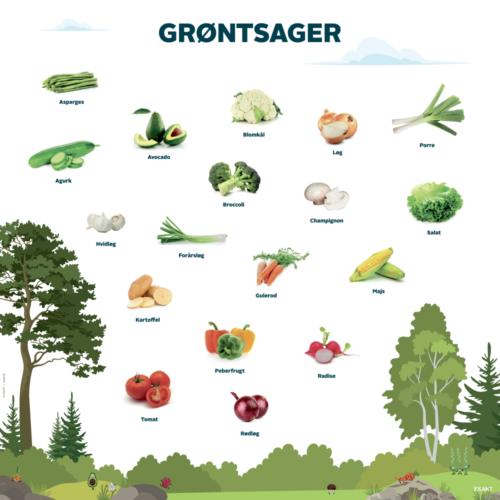 Skilteplade groentsager 1000x1000