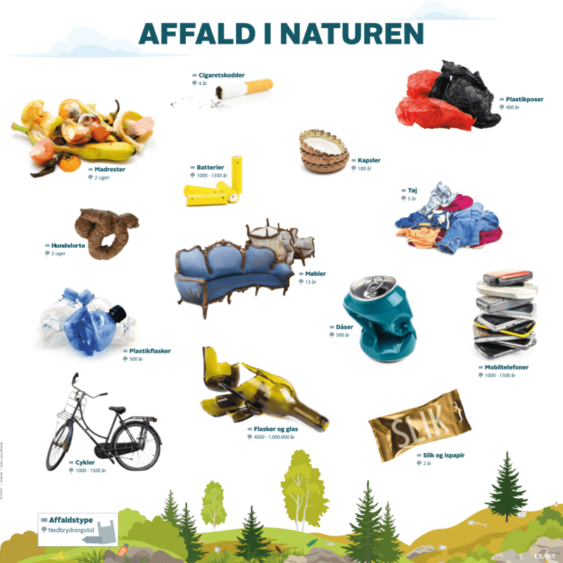 Affald i naturen - Læringstavle-0