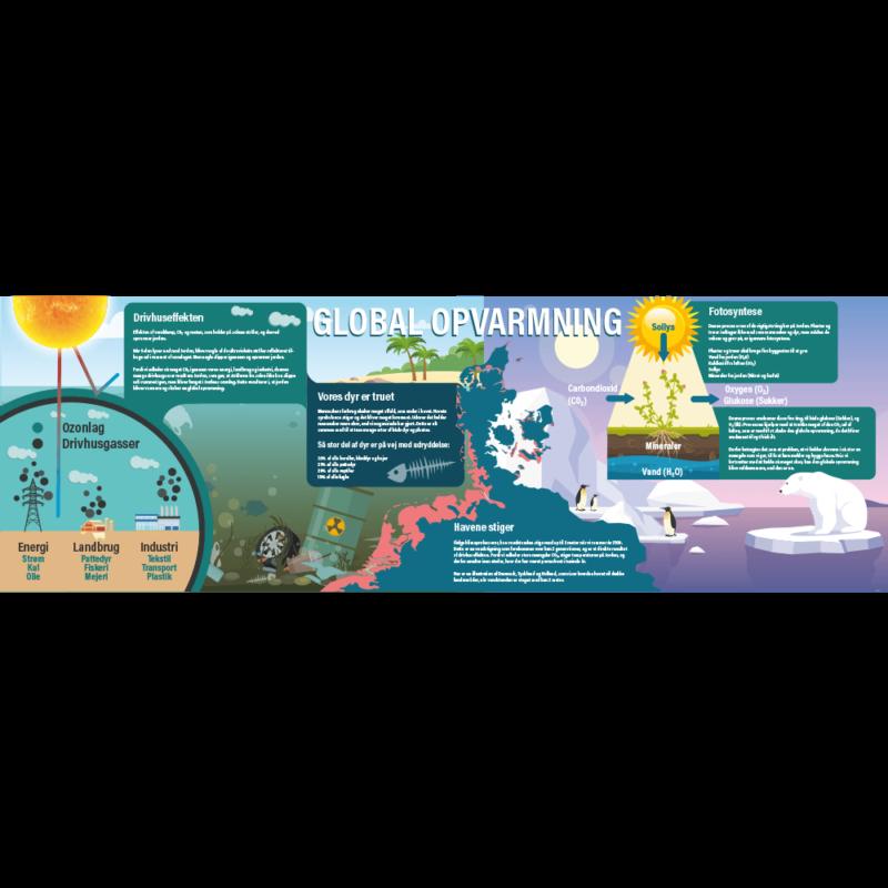 Global opvarmning - Skilteplade-0