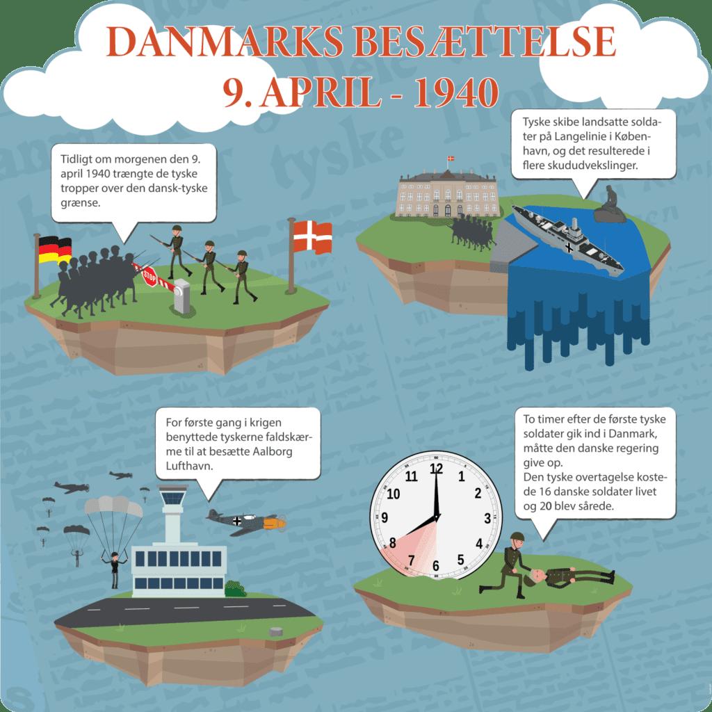 Danmarks Besættelse (9. april) - Skilteplade-0