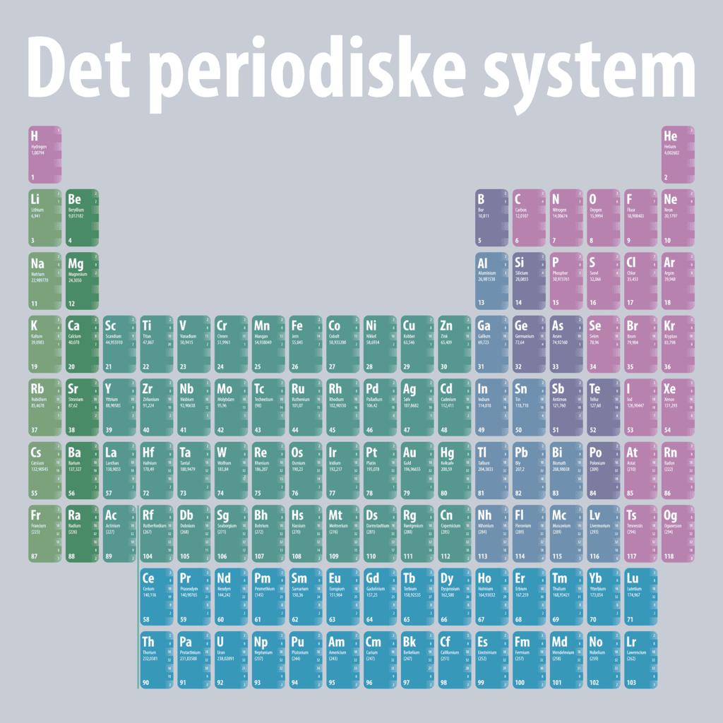 periodiske system 1000x1000 1
