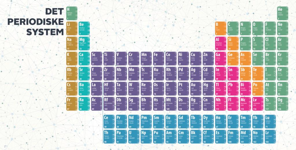 periodisksystem 1000x2000 g